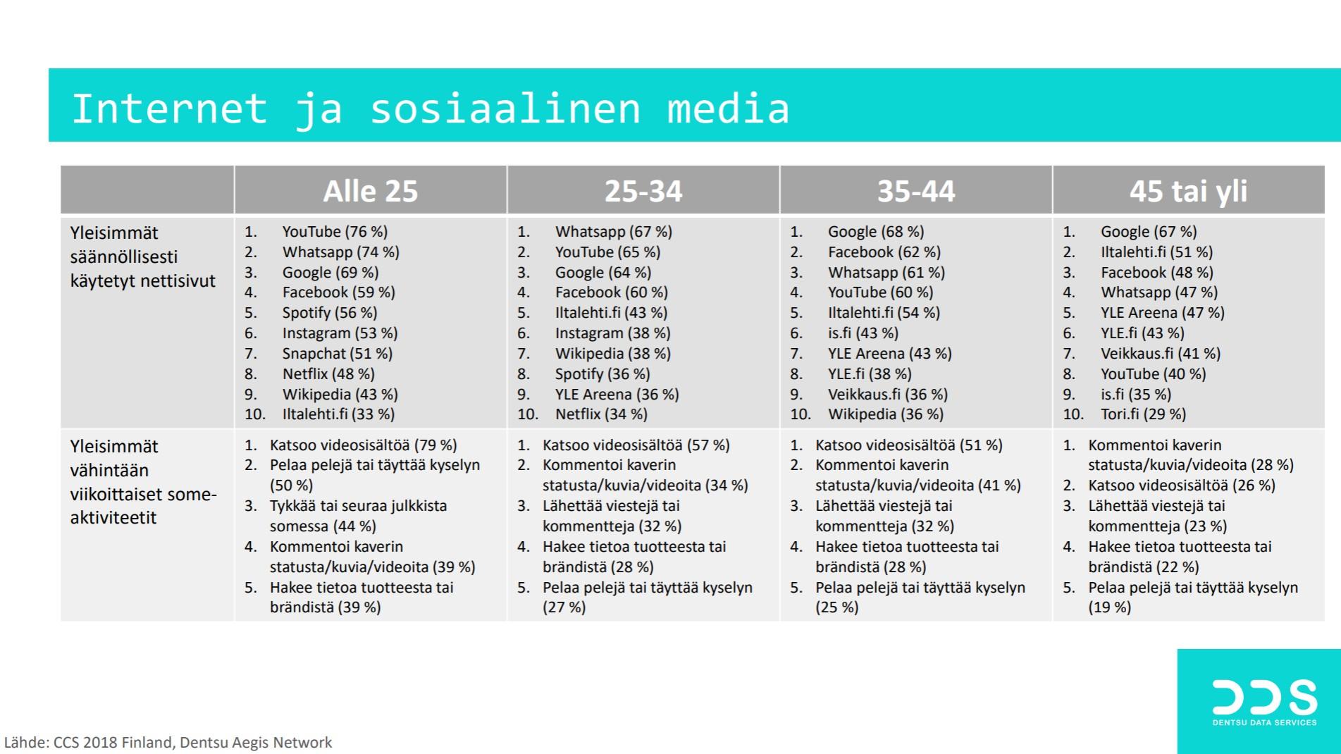 Internet ja sosiaalinen media